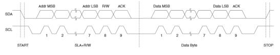 I2C data frame