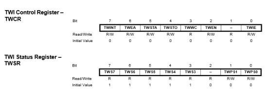 TWI Registers